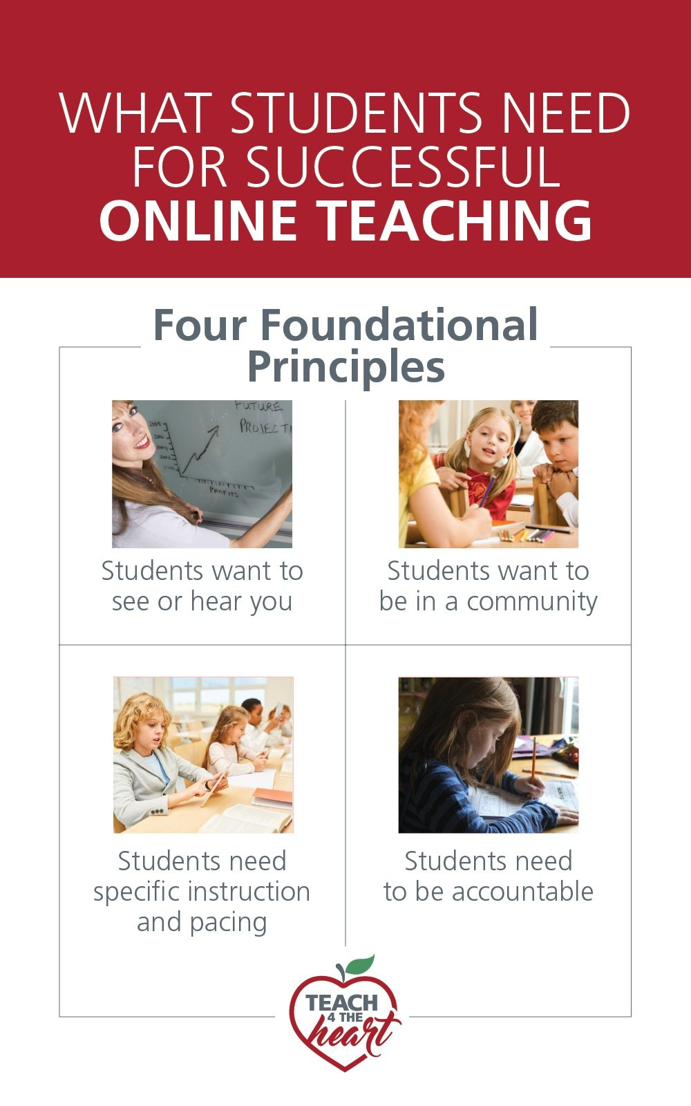 What Students Need for Successful Online Teaching