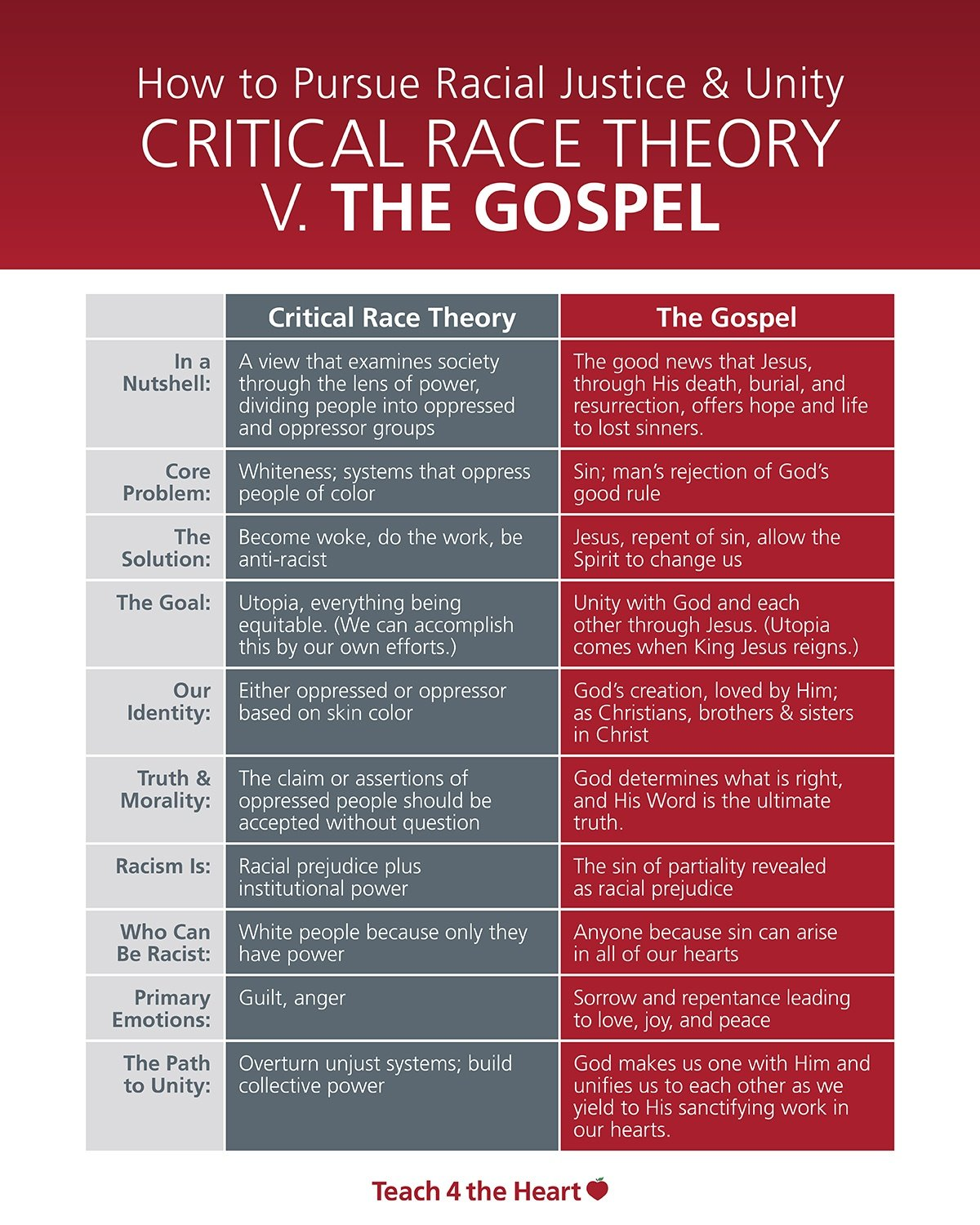 A comparison of the gospel and critical race theory